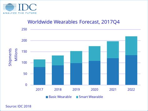 Global Mba Idc by Idc Smartwatches Will Make Up 1 3 Of The Wearables Market