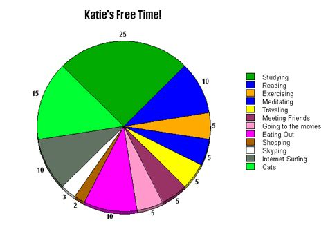 free time chart free time creating a pie chart in with