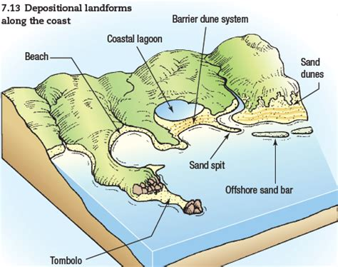 sandbar diagram rob s geoblog cavs geography homework 7 3