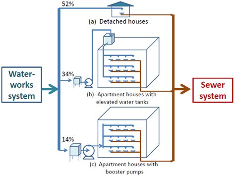layout of water supply in buildings water free full text co2 emission factor for rainwater