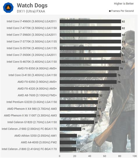 cpu bench watch dogs benchmarked graphics cpu performance gt cpu