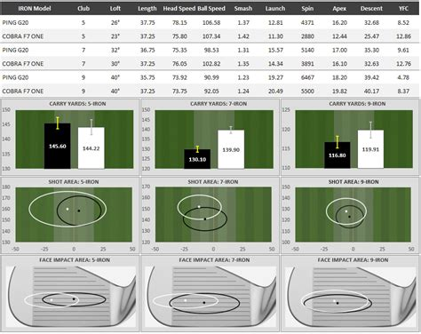 ping swing speed chart tested 2017 cobra one length irons