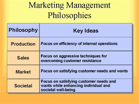 Marketing Management Philosophies Studiousguy | marketing management philosophies