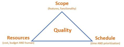 How To Make House Plans by Think Outside Of The Project Management Triangle