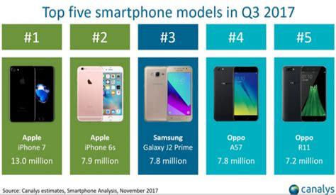 Harga Samsung J2 Laku 5 smartphone baru terpopuler 2017 kuartal iii