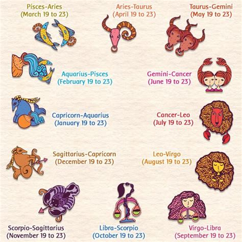 things you should know about horoscope cusp