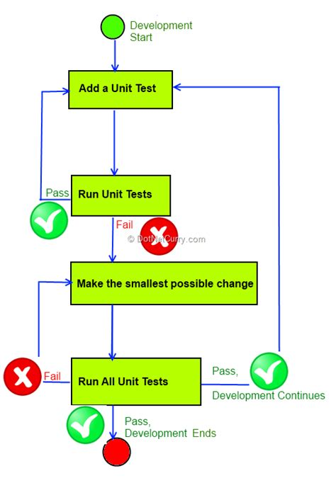 bridge pattern unit test unit testing asp net mvc 4