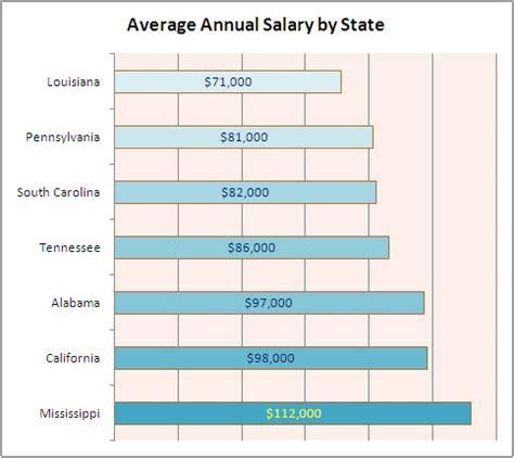best 25 neonatal salary ideas on