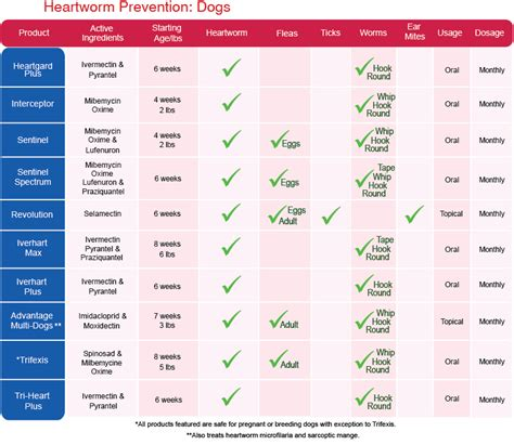 heartworm prevention heartworm prevention information a comparison chart of