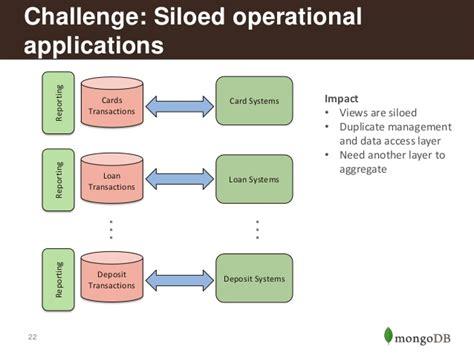 tutorialspoint data science data modeling for mongodb