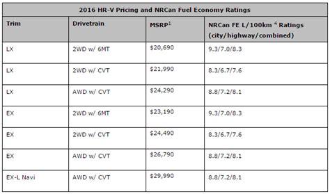 List License Ornament Honda Hrv honda vezel spec thailand 2017 2018 best cars reviews
