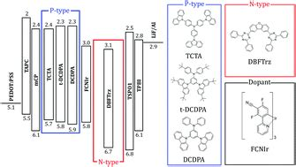 triplet emitters for organic light emitting diodes basic properties high triplet energy exciplex hosts for blue phosphorescent organic light emitting diodes
