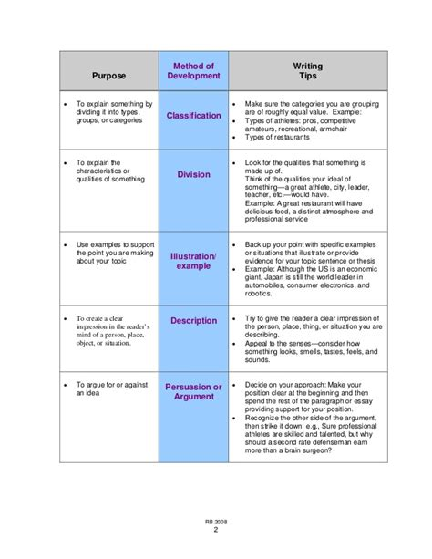 exercise of pattern of organization method of development essay