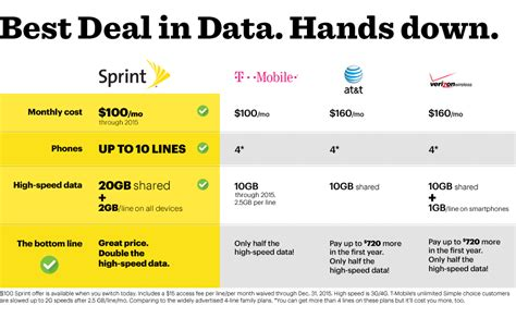 best data plan for iphone bullet point analysis the significance of sprint s new family pack 100 promotion