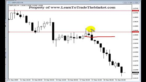 forex futures tutorial price action forex trading strategies tutorial