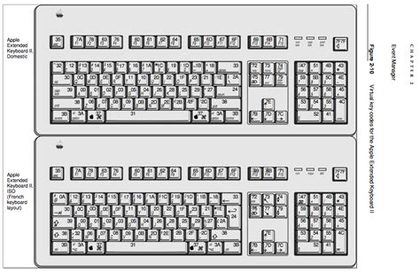 keyboard layout codes macos where can i find a list of mac virtual key codes