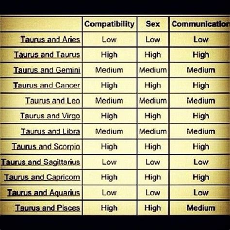 taurus compatibility it s a good thing i married a