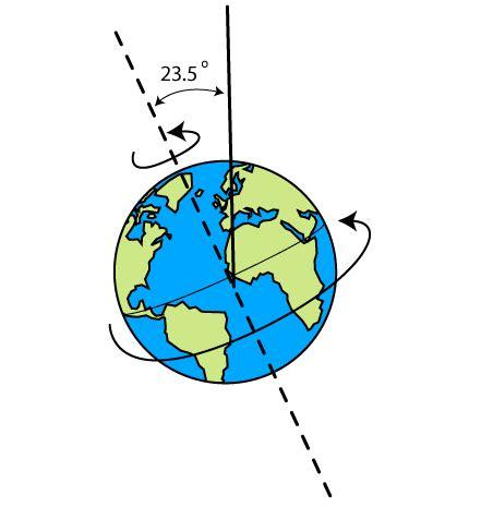 earth seasons diagram tilt earth www pixshark images galleries with a bite