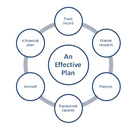 effective business plan template failte ireland plan for growth grow your business