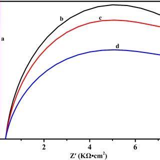 ft ir spectrum of cus geo2 tio2 composite coating