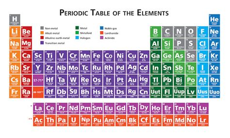 1000 images about periodic table of elements on pinterest is there an element zero