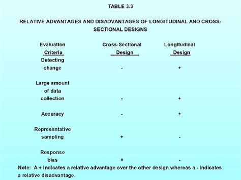Difference Between Cross Sectional And Longitudinal Research by Marketing Research Ch3