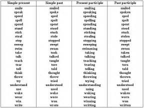 Subject verb agreement the subject in the sentence must