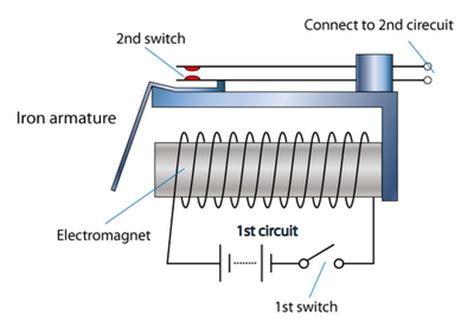 a relay is an electrical switch that opens and closes