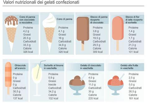 valori calorici alimenti valori nutrizionali gelato dancebodyevidence