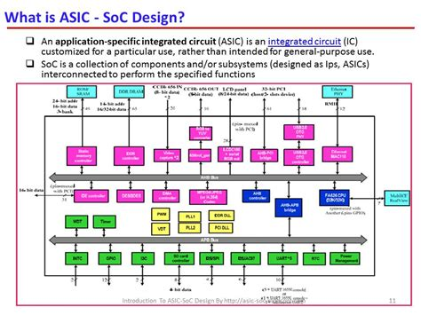 application specific integrated circuit design flow asic system on chip vlsi design introduction to asic soc design