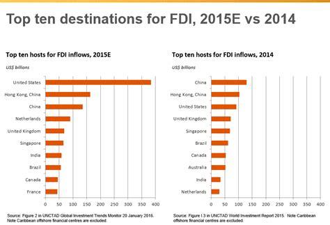 worlds top fdi destinations