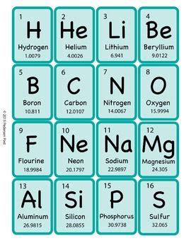 periodic table matching periodic table of elements flashcards learning
