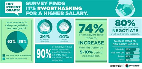 recent graduates are not negotiating salary losing out on crucial income nerdwallet
