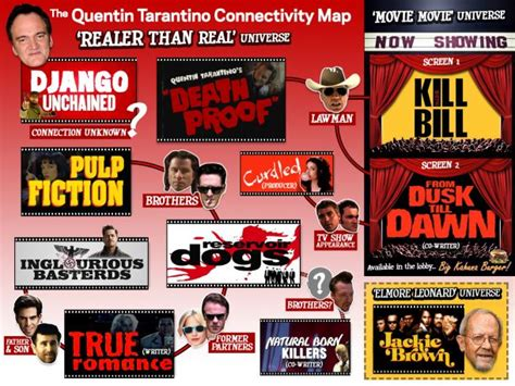 quentin tarantino film chronology the intricate expansive universe of quentin tarantino ign