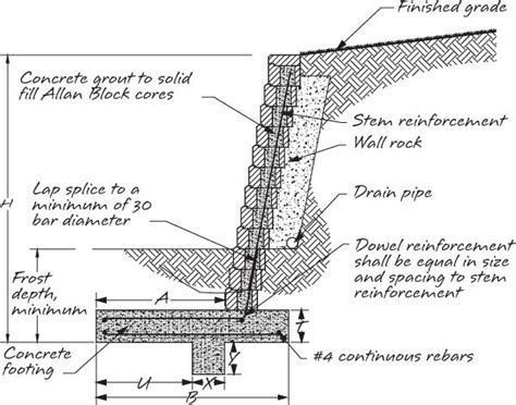 Retaining Wall Section by Retaining Wall Construction