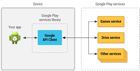 android layout javadoc accessing google apis google apis for android google