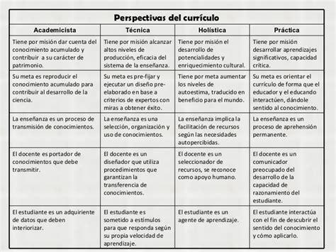 Modelo Curricular Holistico Curriculo Perspectivas