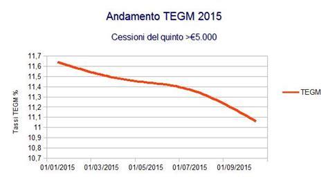 d italia tasso soglia aggiornamento tassi e andamento tegm prestiti e persone