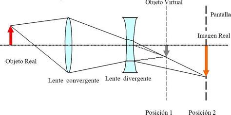 Bibliotequilla: Experimento: lentes divergentes
