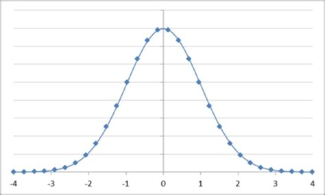 13 bell curve excel 2010 template