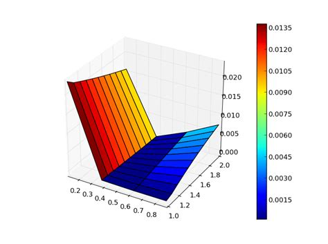 Mat Python by Matplotlib Plotting Data Contained In Mat File With