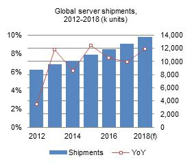 Taiwan Server Shipment Forecast taiwan server shipment forecast and industry analysis 2018