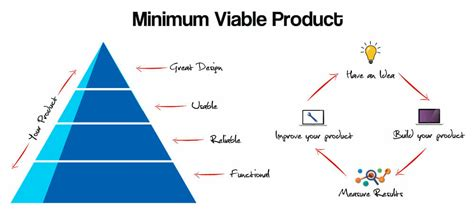 minimum viable product template minimum viable product cool minimum viable product