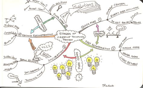 design woes problem solving with mindmaps mind mapping creative