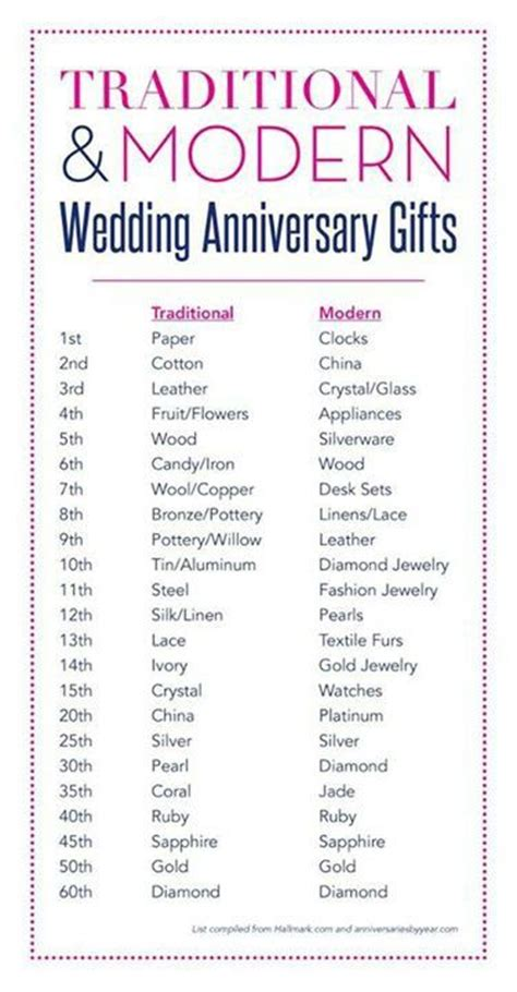 Wedding Anniversary Gift Chart by Anniversary Gift Chart Etiquette