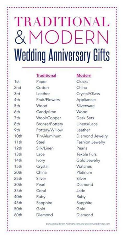 Wedding Anniversary Chart by Anniversary Gift Chart Etiquette