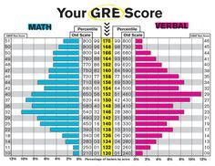 Average Gre Score Stanford Mba by 1000 Ideas About Gre Score On Gre Study Gre