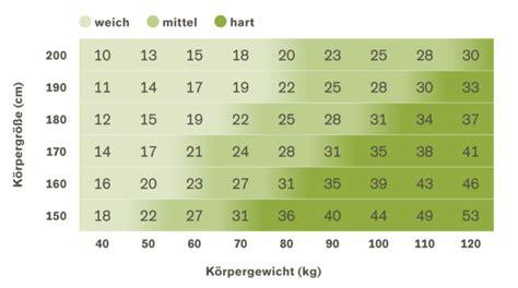 matratzen ratgeber matratzen ratgeber praktische tipps m 246 belideen