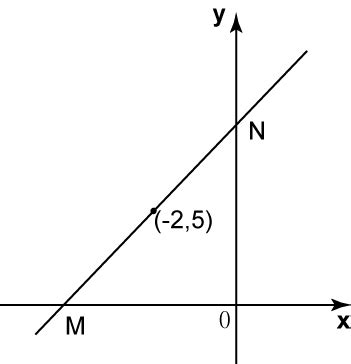 5.4 equation of a straight line (sample questions) – spm