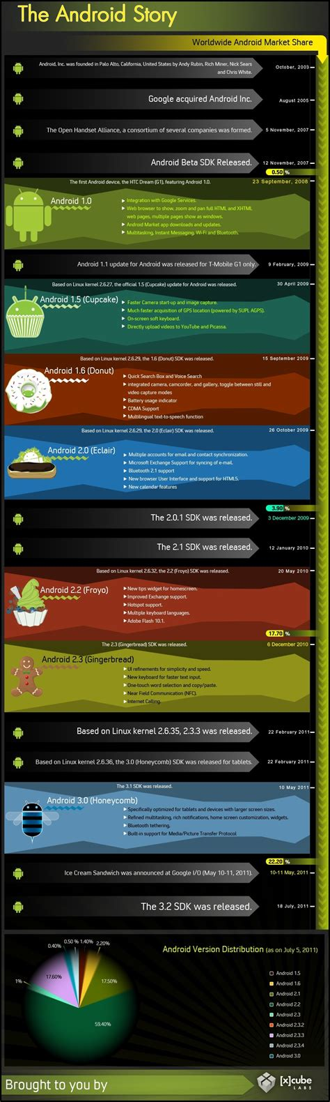 android history the history of android infographic gizmocrazed future technology news